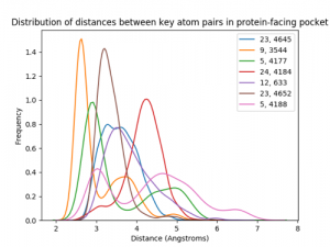 screenshot of a chart showing potential for hydrogen bonds in different gels