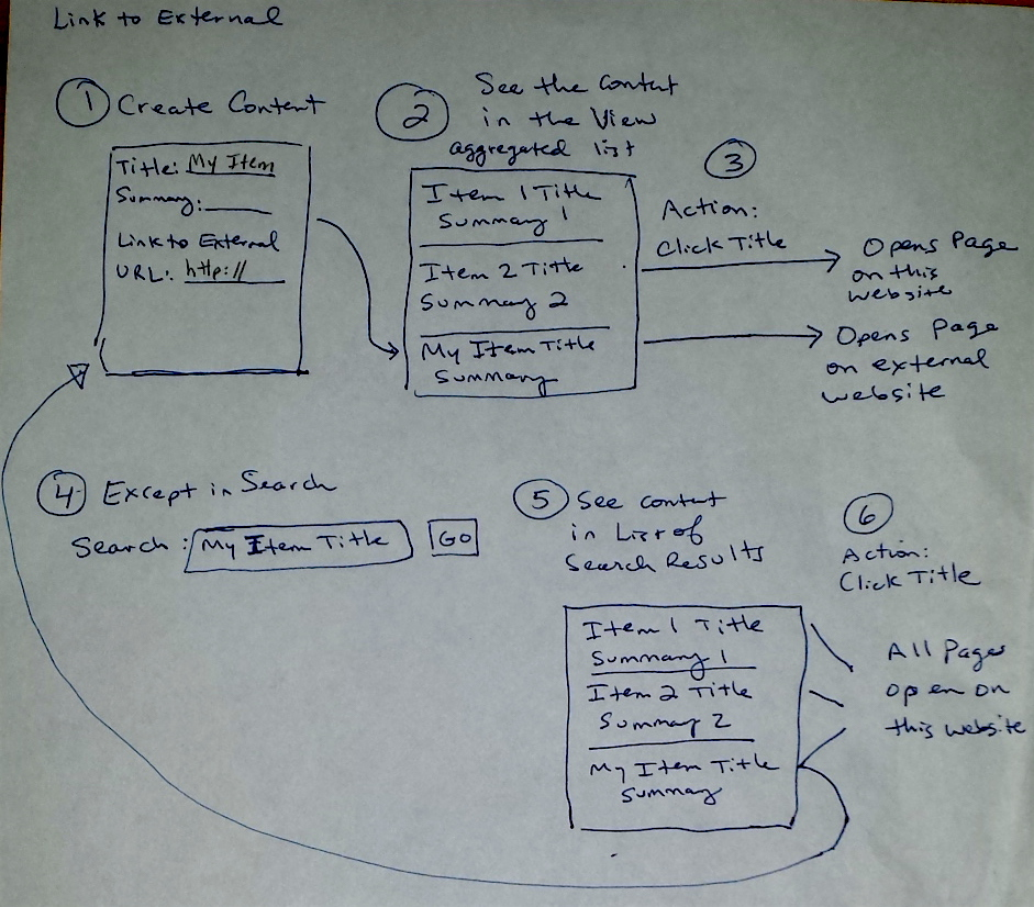 Rough sketch of content type interface