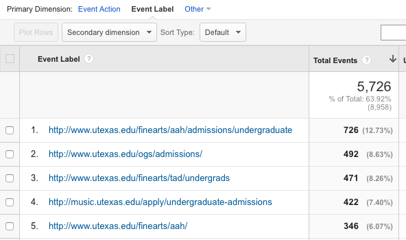 Analytics Top Outbound Links