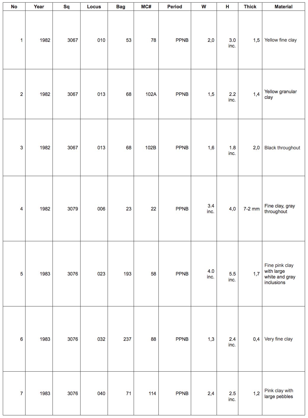 Table of catalogue with number, year, square, Locus, Bag, MC#, Period, Width, Height, Thickness, and Material.