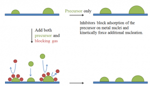Controlling Metal Nucleation And Film Growth In Chemical