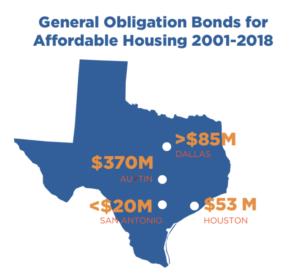 General Obligation Bonds for Affordable Housing 2001-2018