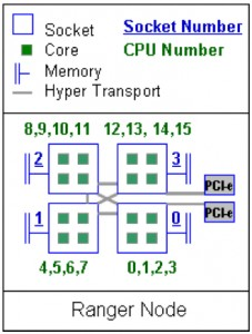 Ranger compute node inter-processor topology.