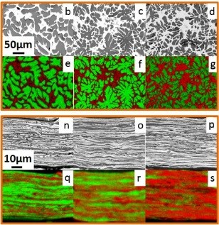 Nanocomposite foil anodes