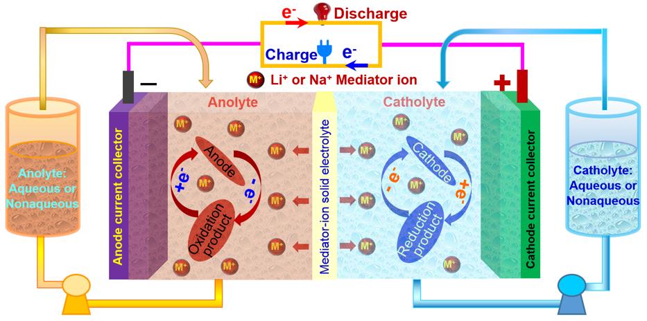 Mediator-ion redox flow batteries