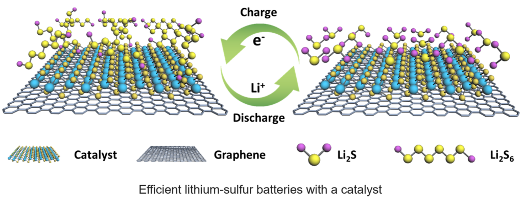 Efficient lithium-sulfer batteries with a catalyst