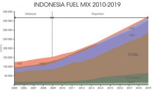 indonesia-fuel-mix-1210pei