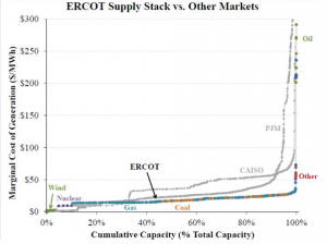 ERCOT Supply Stack