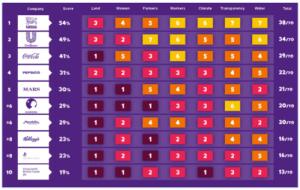 Big_Food_Oxfam_Scorecard