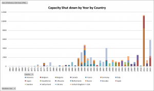 Capacity Shut Down by Year by Country