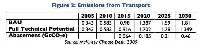 China Transport Emissions
