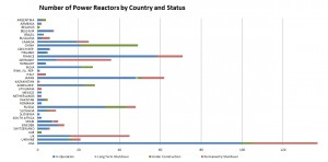 Number of Power Reactors by Country and Status