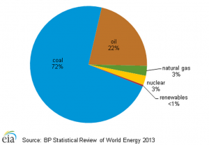 SA energy breakdown