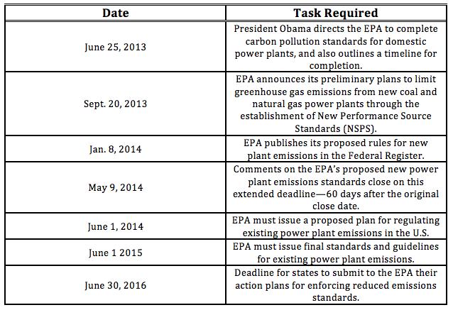 CAA Timeline Table