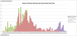 Status of Nuclear Reactors by Construction Start Year