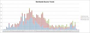 Worldwide Reactor Trends