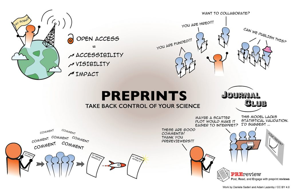 Infographic about positive aspects of preprints