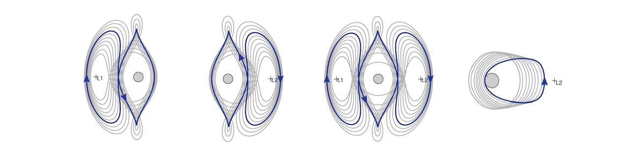 Periodic orbits at Europa (2)