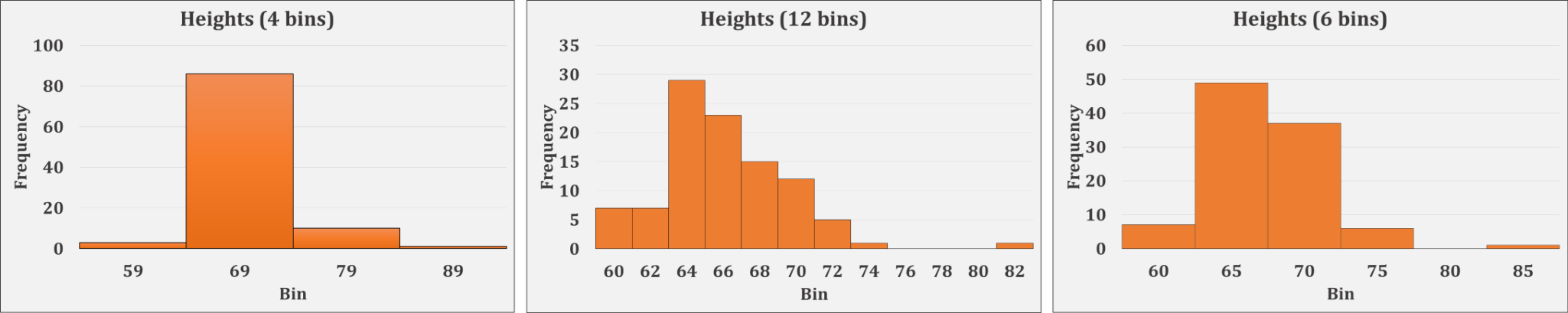 how to draw a histogram graph