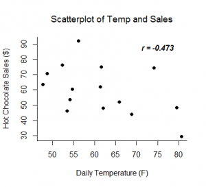 Scatter_temp