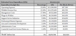 Tanzania Expenditures
