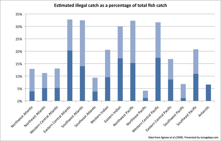 0225-illegal_fish_pct