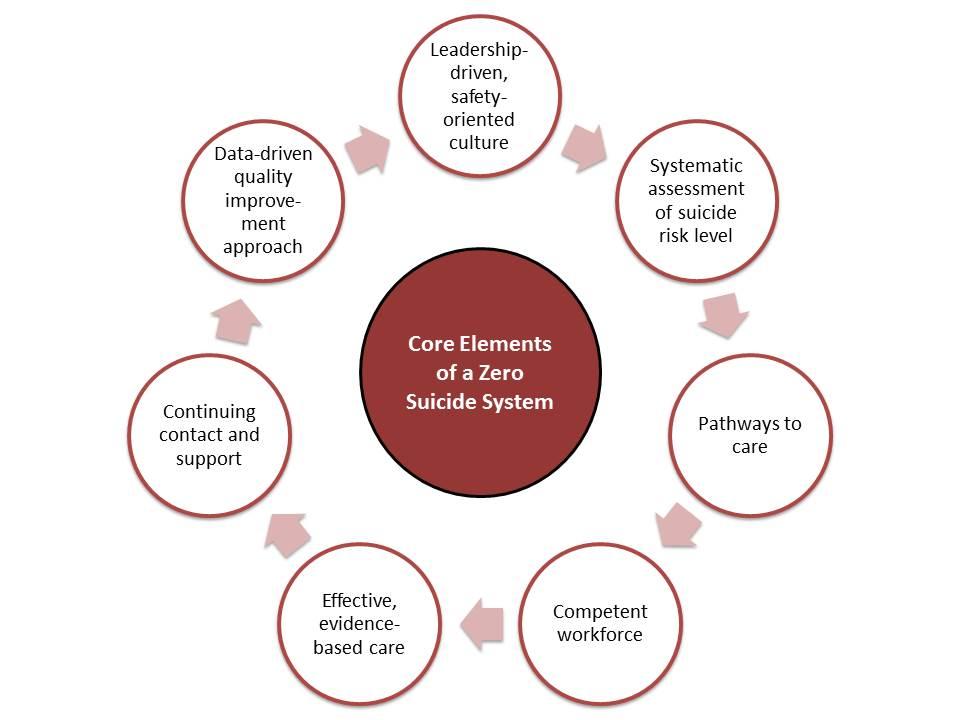 Core Elements Graphic