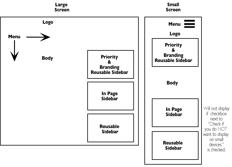 Illustration showing large screen and small screen layout of sidebar regions