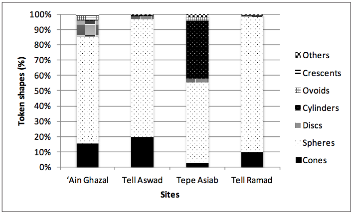 Percentage of Token Shapes at Ain Ghazal, Tell Aswad, Tepe Asiab, and Tell Ramad