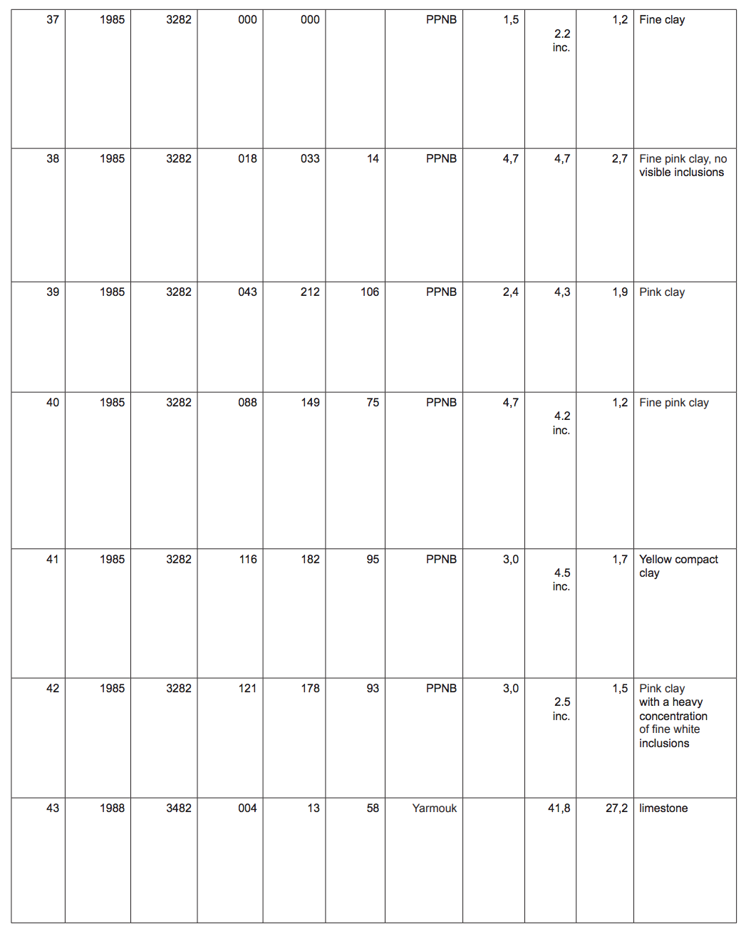 Table of catalogue for number 37-43 with, year, square, Locus, Bag, MC#, Period, Width, Height, Thickness, and Material.