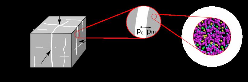 Double porosity poromechanical model for coal