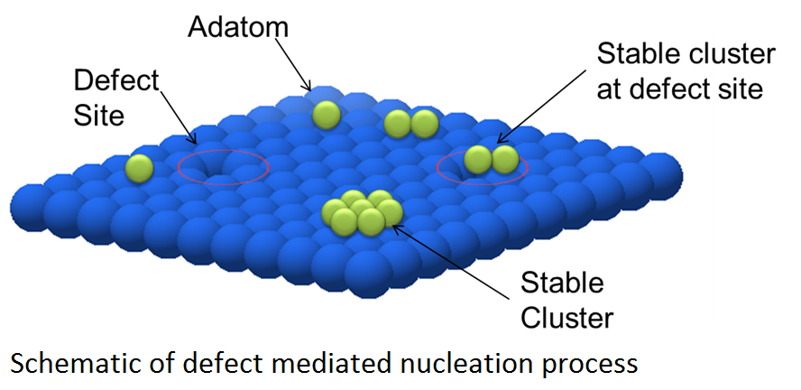 Schematic of Defect Mediated Nucleation Process