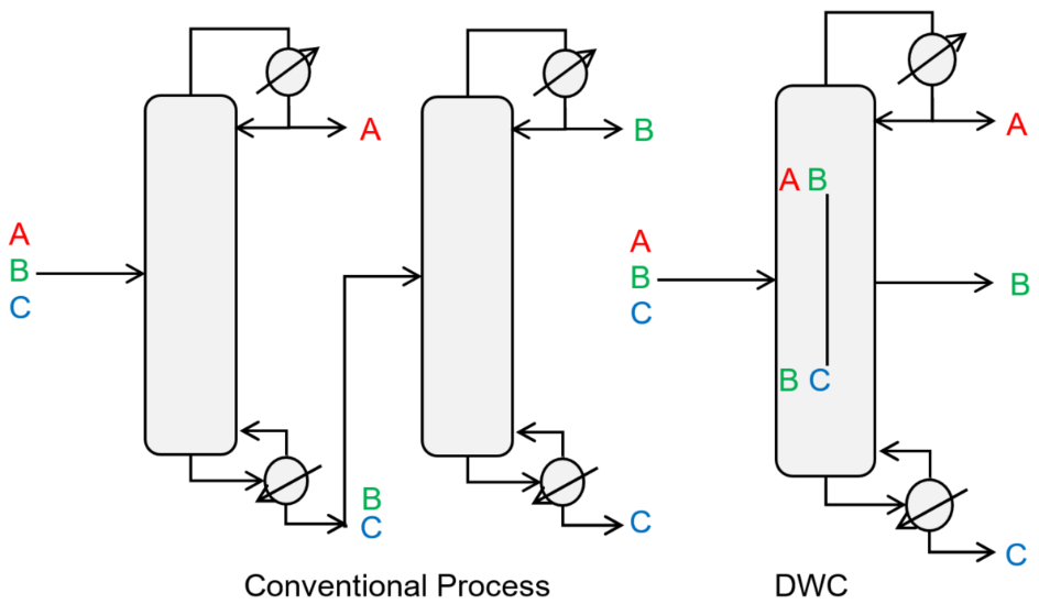 Conventional process and DWC for a generic ternary separation