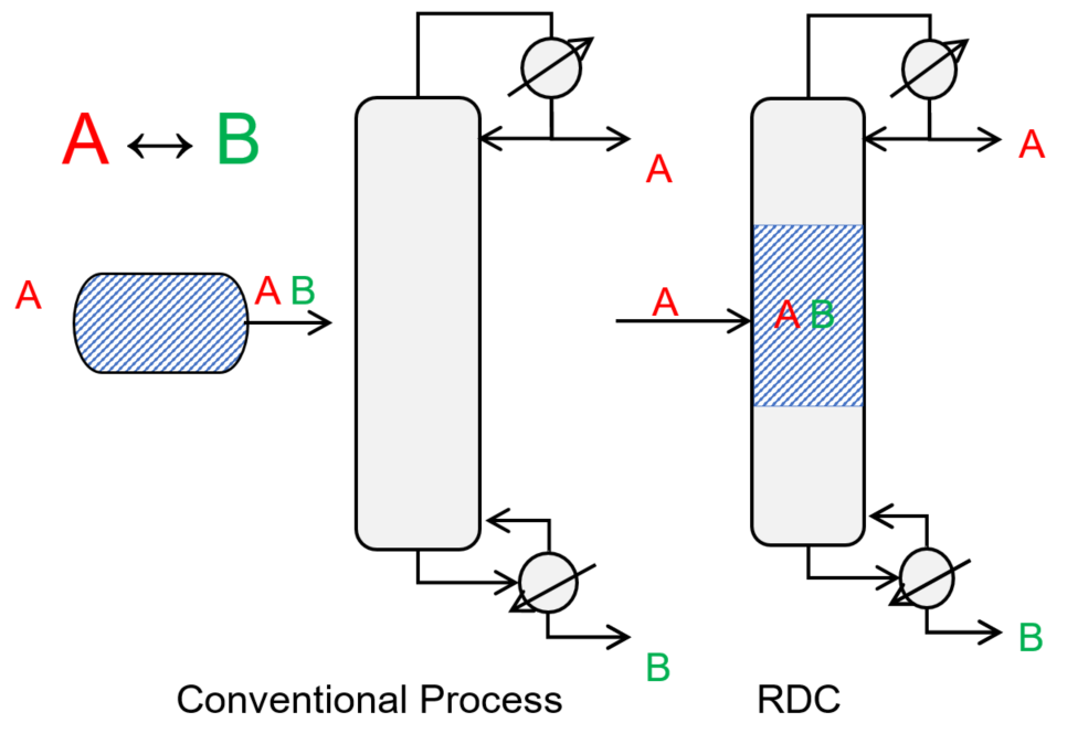 Conventional process and RDC for the reaction A↔B and separation of A and B.