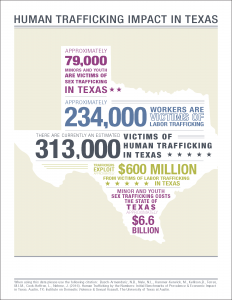 Infographic, human trafficking in texas