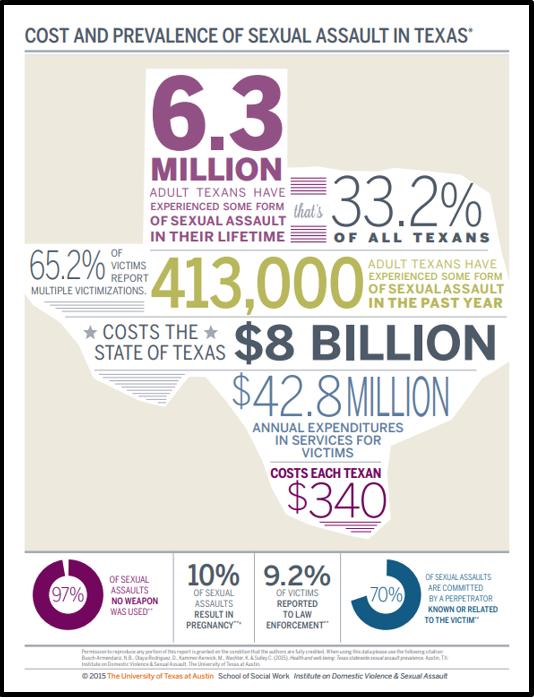 SA prevalence infographic Texas