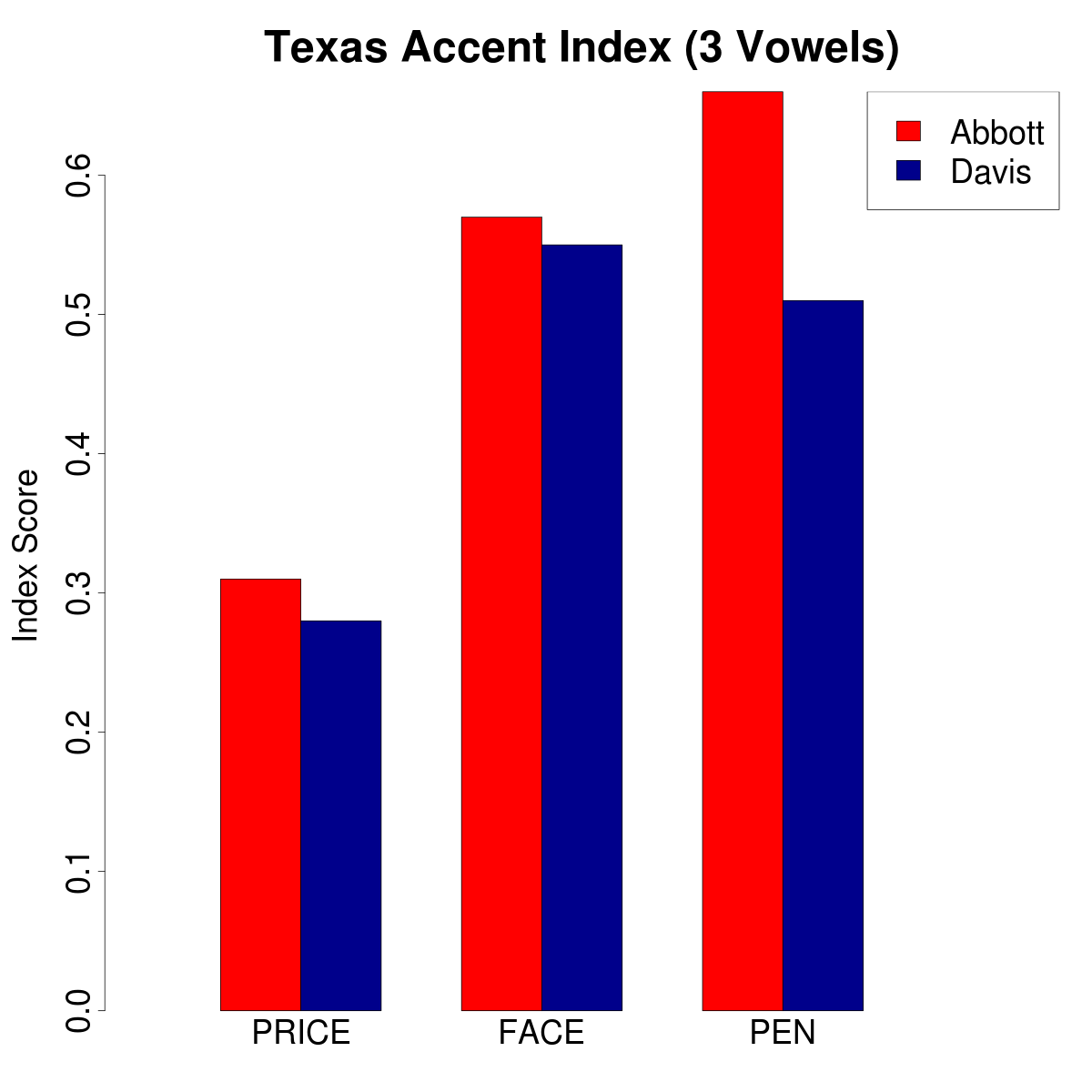 Figure 1. Texas *Accent Index* for the PRICE, FACE, and PEN vowels. *Higher* values indicate more local-sounding realizations of these vowels.