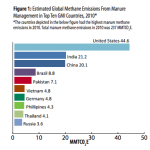 Methane emissions from manure management