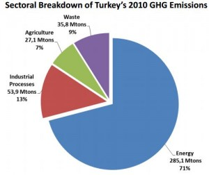 Turkey Emissions Pie