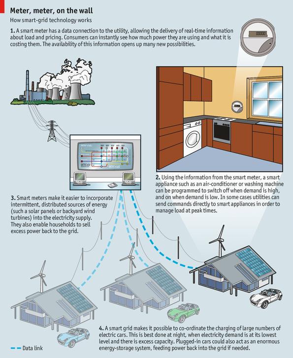 Smart Grid Overview - Economist