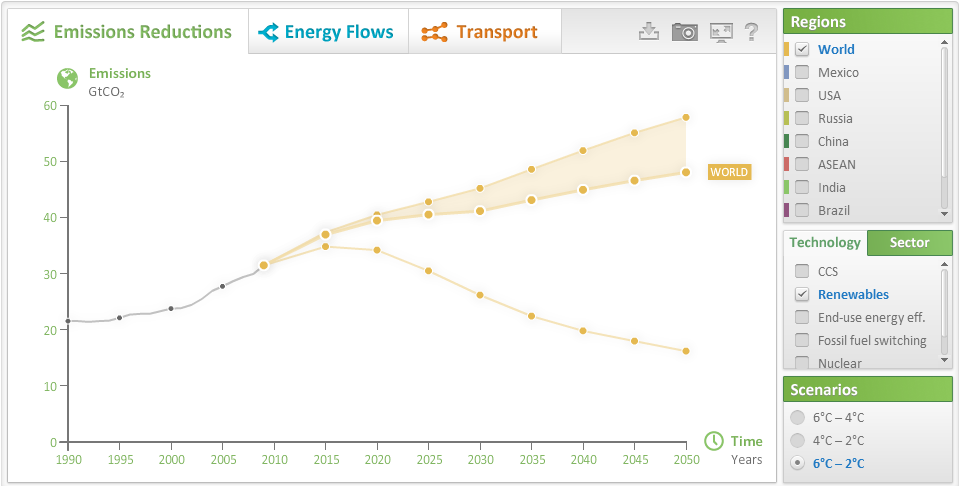 emissionsChartrenewables