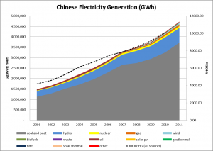 Chinese Electricity Generation