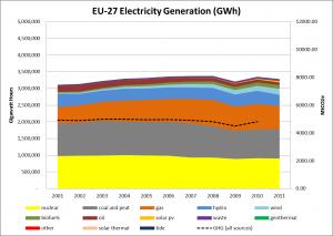 EU27 Electricity Generation