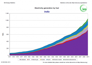 IEA - India