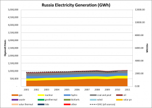 Russia lectricity Generation