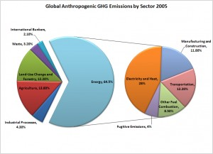 international emissions by source
