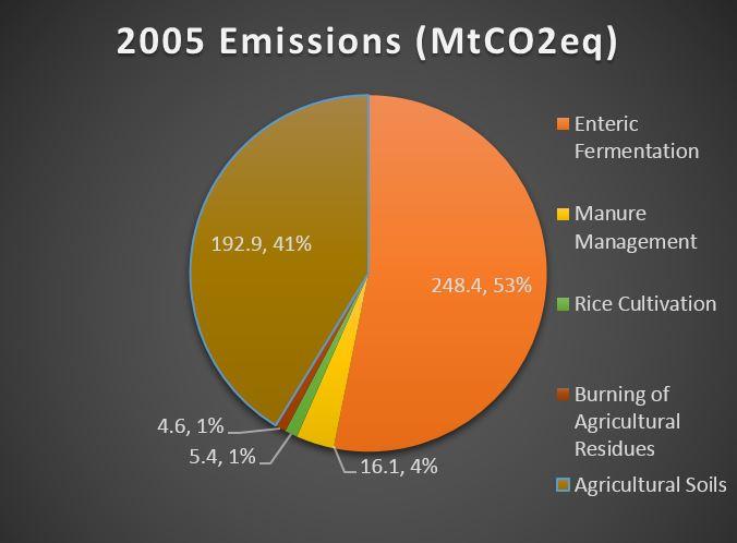 Brazil agricultural emissions breakdown