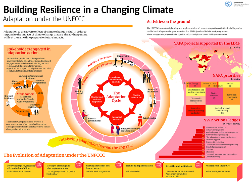 UNFCCC Adaptation
