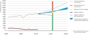 Mexican Emissions under BAU and with current policy projections