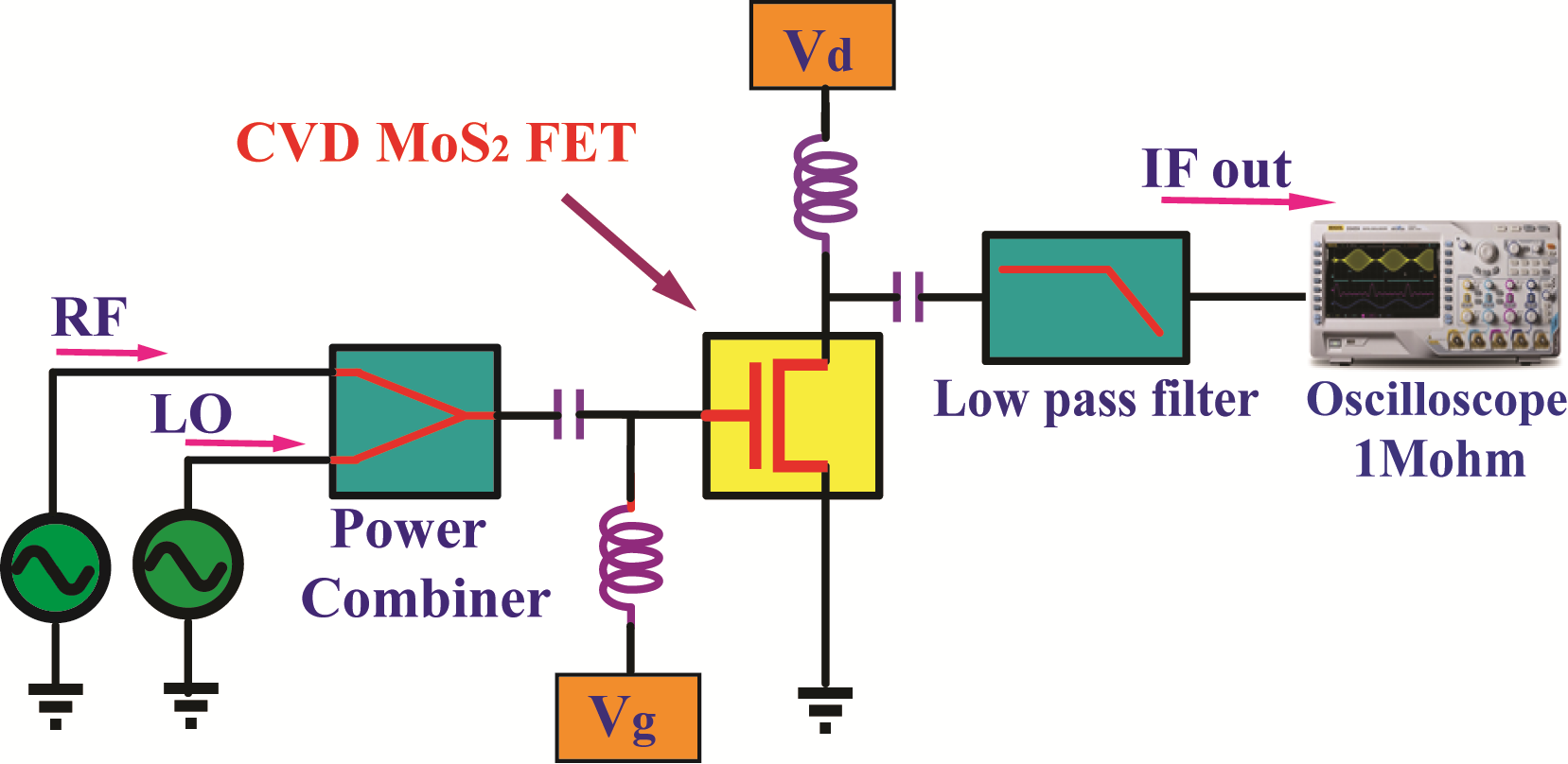 Silicene FET device.